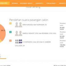 Hitung Cepat KPU: Syafrudin-Subadri Raih 38,6% Ungguli Vera-Nurhasan dan Samsul-Rohman
